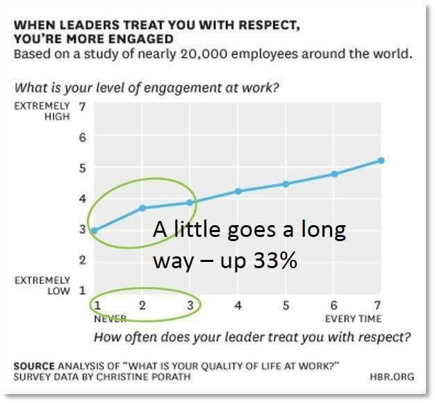 More Respect - More Engaged